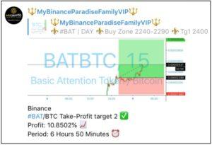binance profit