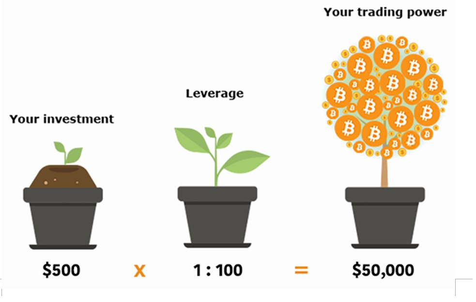 what is crypto margin trading